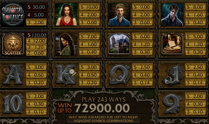 Immortal Romance Payouts