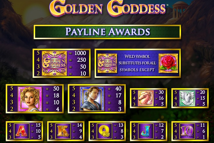 Golden Goddess Payouts