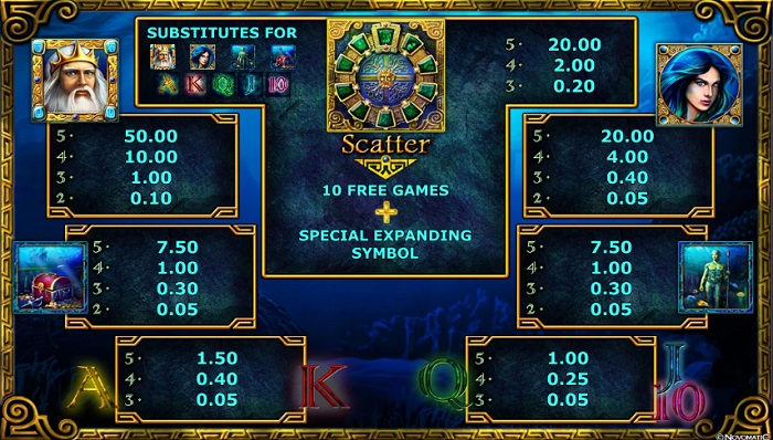 Lord of the Ocean Payouts