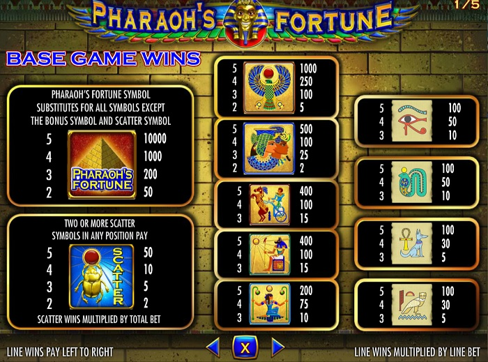 Pharaoh's Fortune Payouts