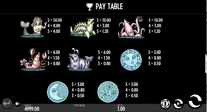 1429 Uncharted Seas Payouts